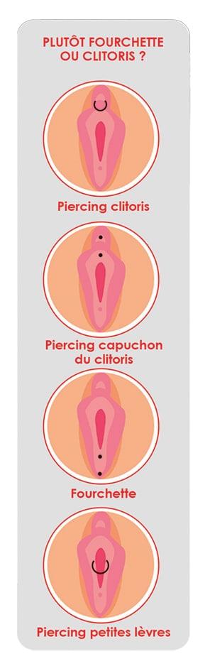 schema piercing intime clitoris vagin copie